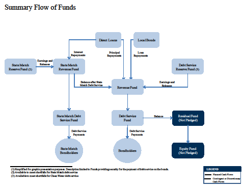 CWRLF Flow of Funds Chart