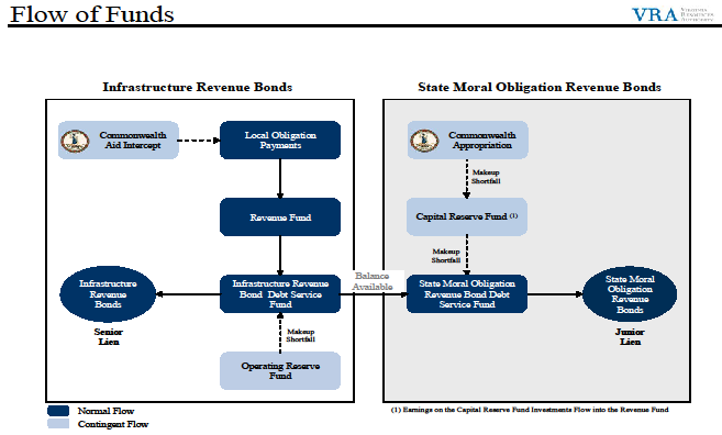Flow of Funds Chart